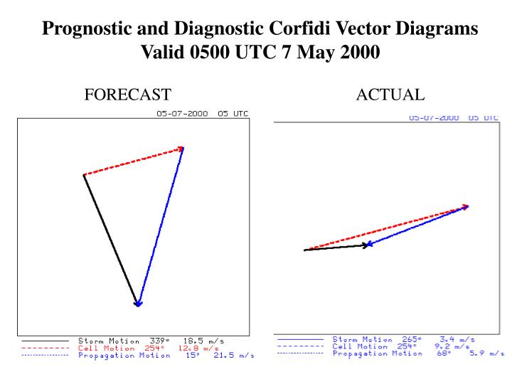 Prognostic and Diagnostic Corfidi Vector Diagrams Valid 0500 UTC 7 May 2000