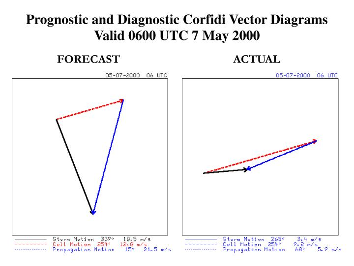 Prognostic and Diagnostic Corfidi Vector Diagrams Valid 0600 UTC 7 May 2000