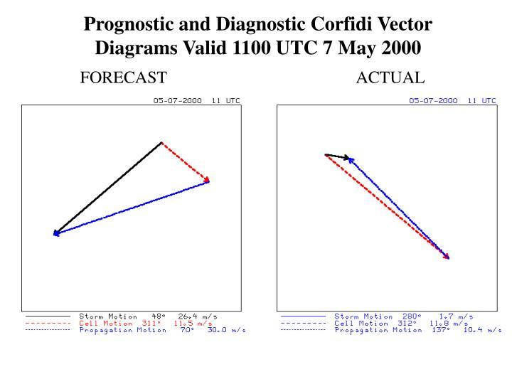 Prognostic and Diagnostic Corfidi Vector Diagrams Valid 1100 UTC 7 May 2000