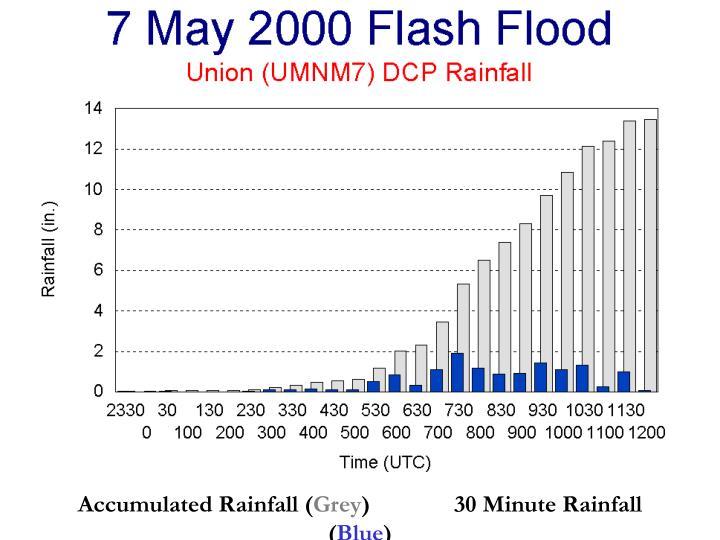 Accumulated Rainfall (