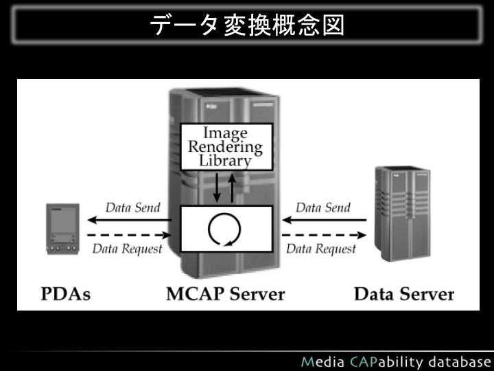 データ変換概念図