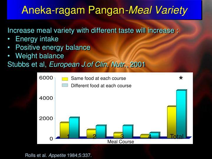 Aneka-ragam Pangan