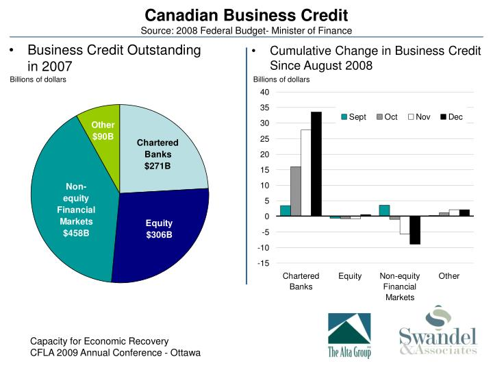Canadian Business Credit