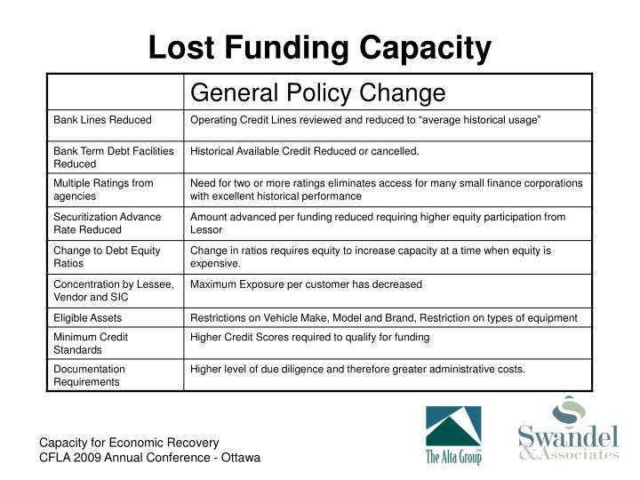 Lost Funding Capacity