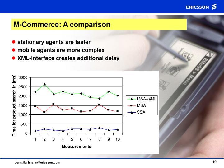 M-Commerce: A comparison