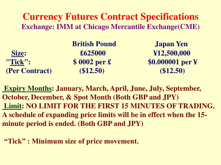 Currency Futures Contract Specifications