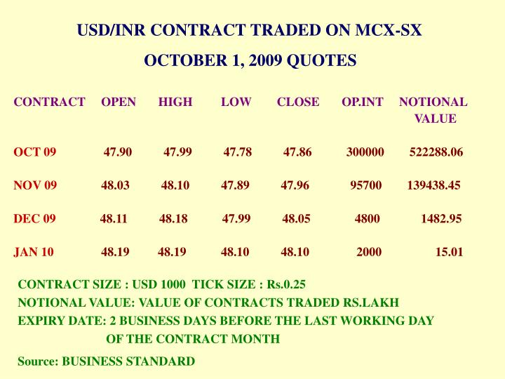 USD/INR CONTRACT TRADED ON MCX-SX