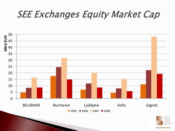 SEE Exchanges Equity Market Cap