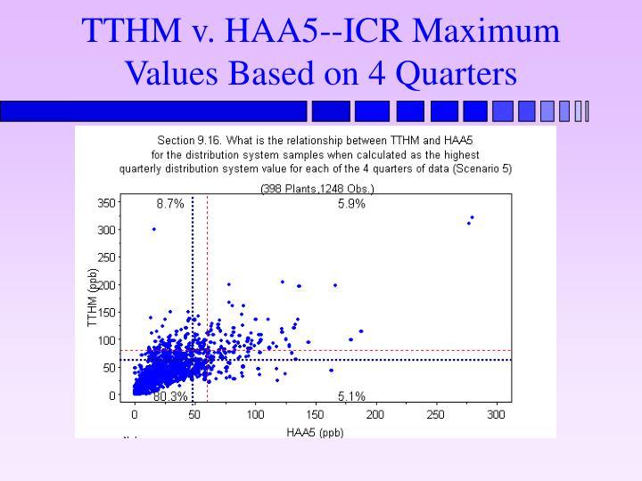 TTHM v. HAA5--ICR Maximum Values Based on 4 Quarters