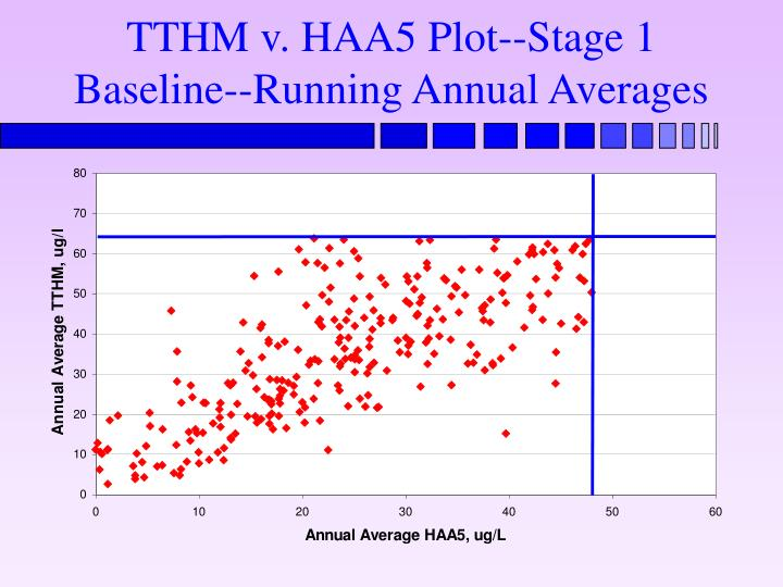 TTHM v. HAA5 Plot--Stage 1 Baseline--Running Annual Averages