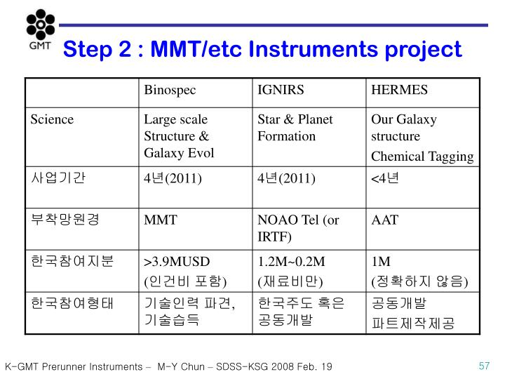 Step 2 : MMT/etc Instruments project