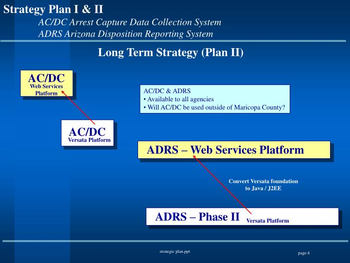 Long Term Strategy (Plan II)