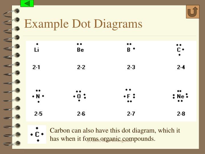 Example Dot Diagrams