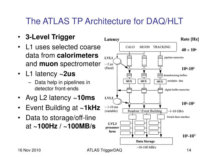 The ATLAS TP Architecture for DAQ/HLT
