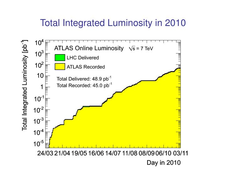 Total Integrated Luminosity in 2010