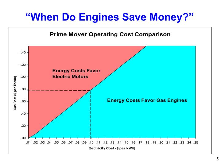"""When Do Engines Save Money?"""
