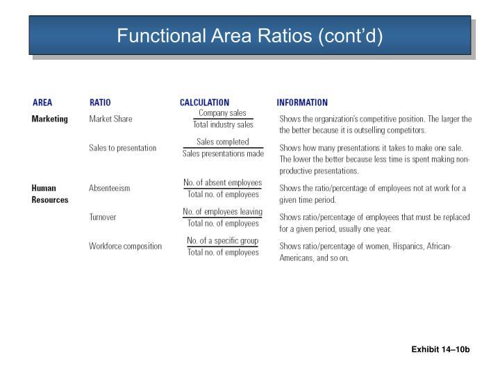 Functional Area Ratios (cont'd)