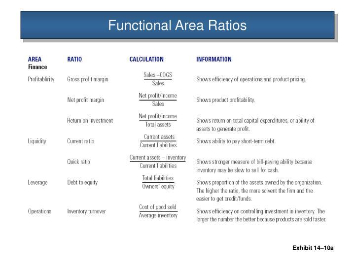 Functional Area Ratios