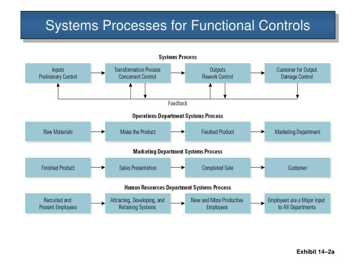 Systems Processes for Functional Controls