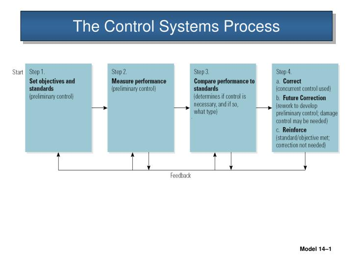 The Control Systems Process