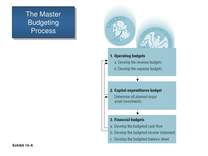 The Master Budgeting Process