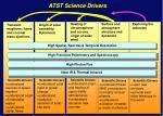 atst science drivers