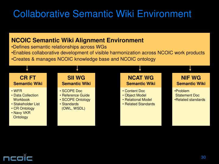 NCOIC Semantic Wiki Alignment Environment