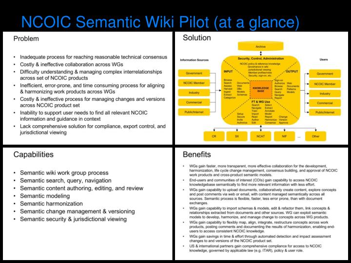 NCOIC Semantic Wiki Pilot (at a glance)