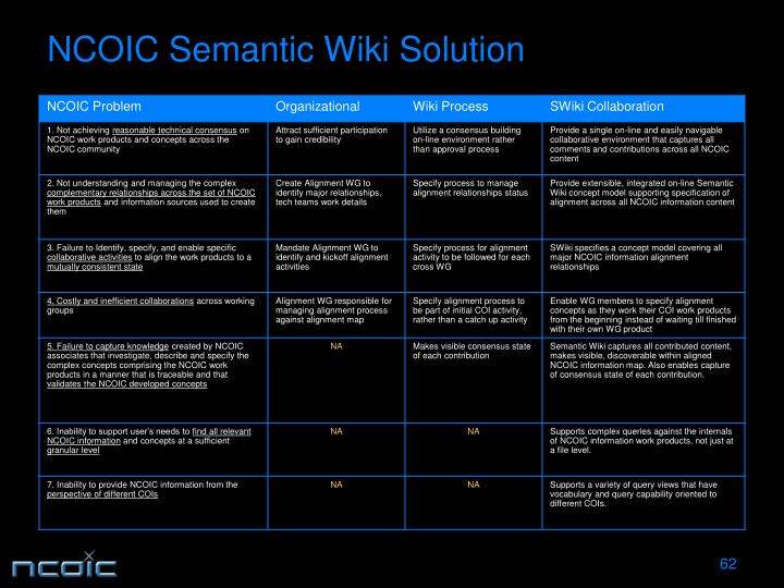 NCOIC Semantic Wiki Solution