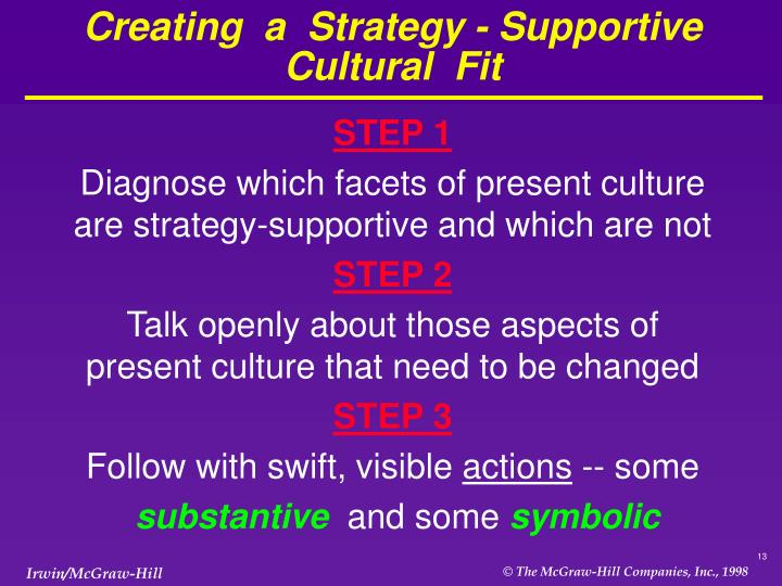 Creating  a  Strategy - Supportive  Cultural  Fit