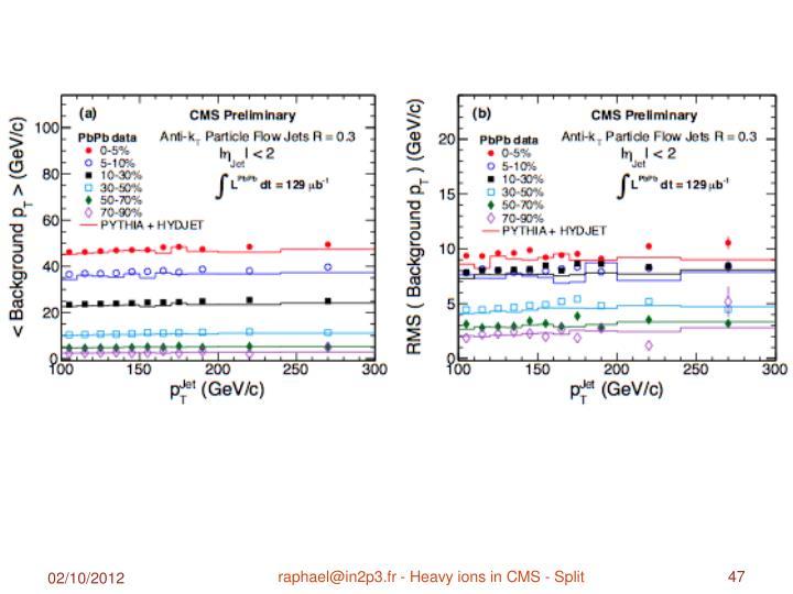 raphael@in2p3.fr - Heavy ions in CMS - Split