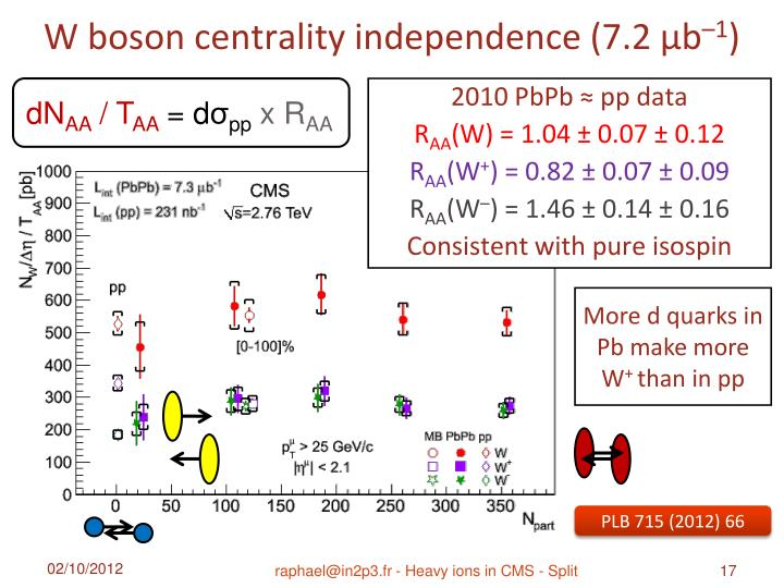W boson centrality independence (7.2