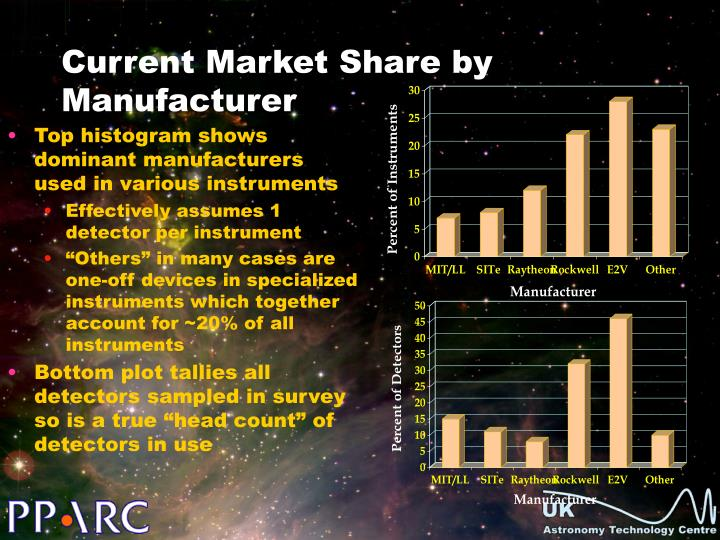 Top histogram shows dominant manufacturers used in various instruments