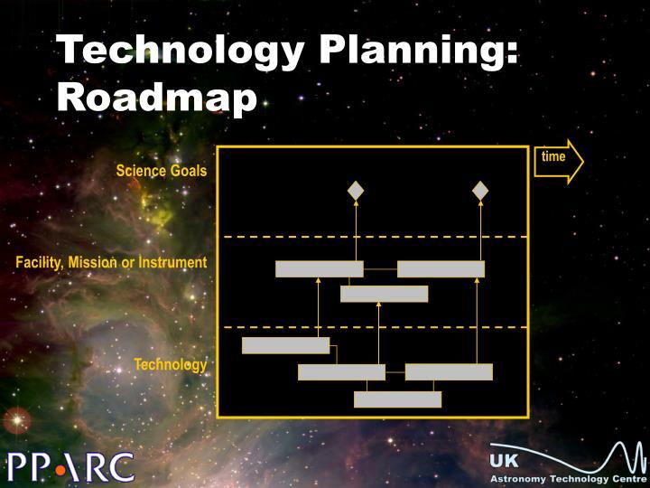 Technology planning roadmap