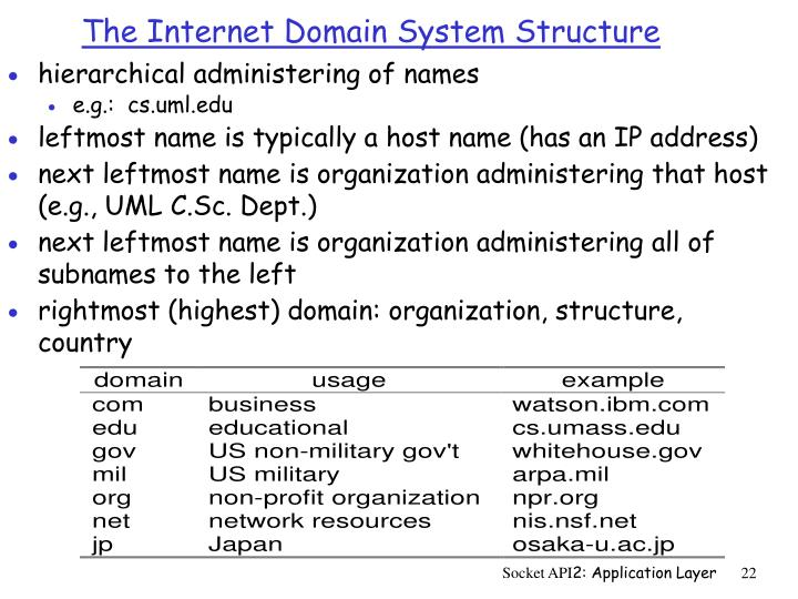 The Internet Domain System Structure