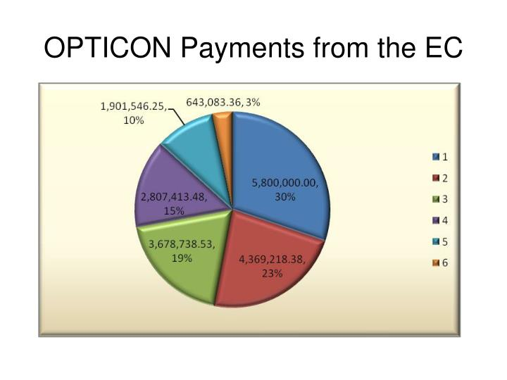 OPTICON Payments from the EC
