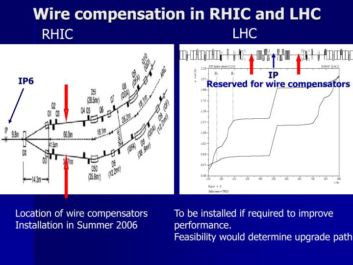 Wire compensation in RHIC and LHC