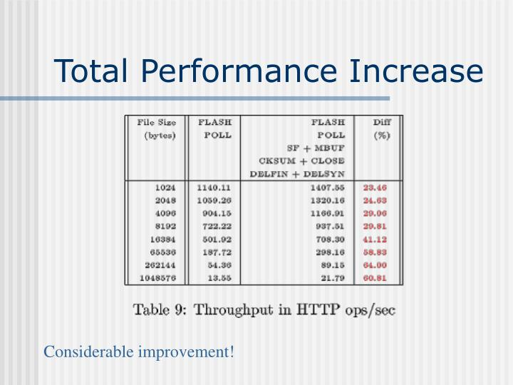 Total Performance Increase