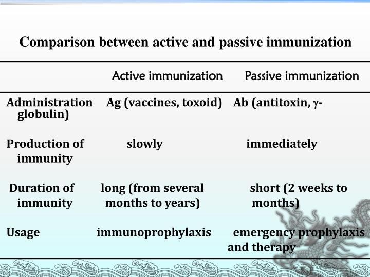 Active immunization      Passive immunization