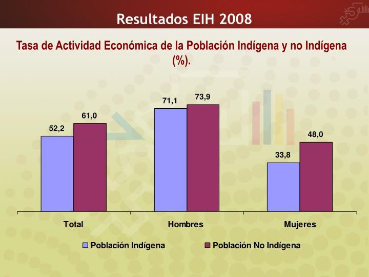 Resultados EIH 2008