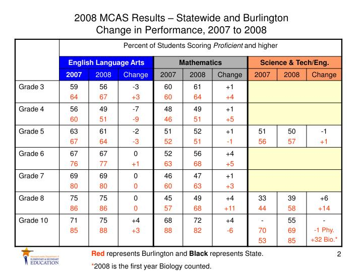 2008 mcas results statewide and burlington change in performance 2007 to 2008