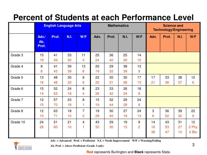 Percent of students at each performance level