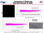 comparison of single and multi shell results for eng1