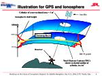 illustration for gps and ionosphere