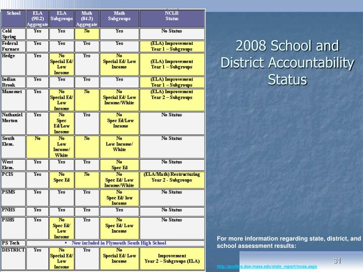 2008 School and District Accountability Status