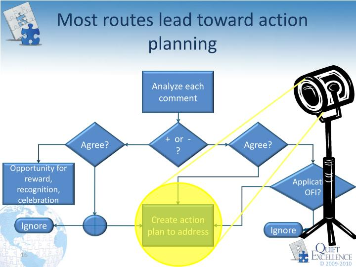 Most routes lead toward action planning
