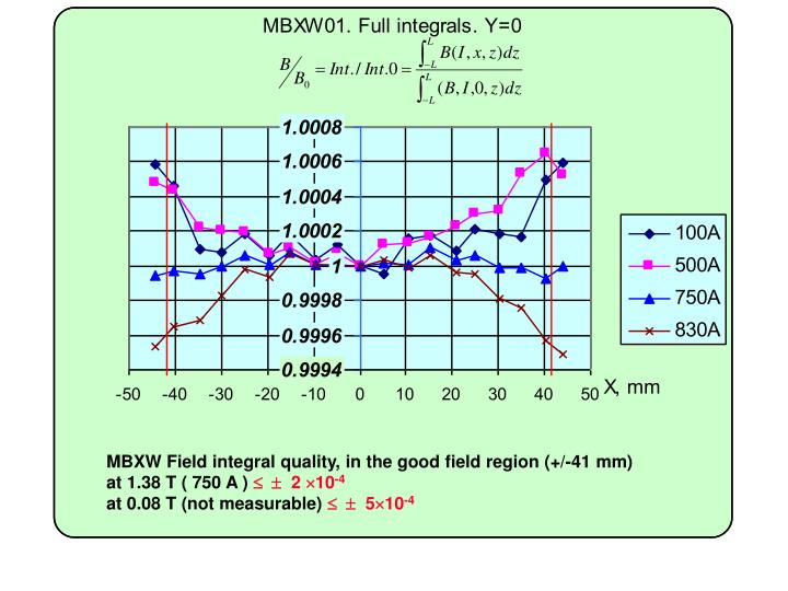 MBXW Field integral quality, in the good field region (+/-41 mm)     at 1.38 T ( 750 A )