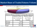 market share of traded futures volume