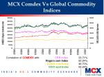mcx comdex vs global commodity indices
