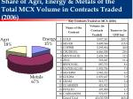 share of agri energy metals of the total mcx volume in contracts traded 2006